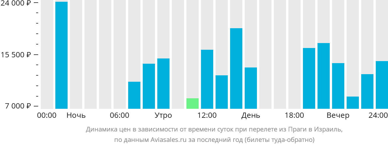 Динамика цен в зависимости от времени вылета из Праги в Израиль