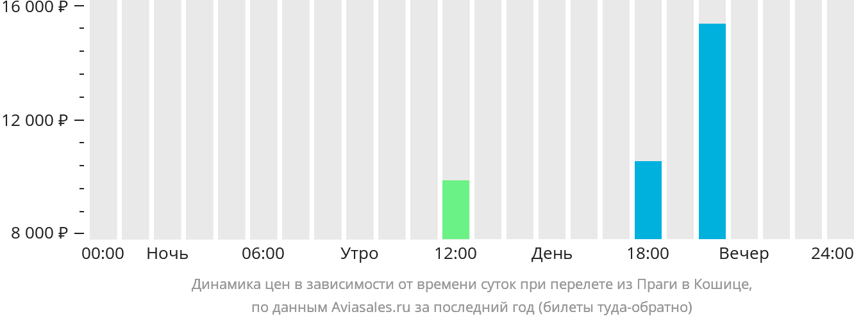 Динамика цен в зависимости от времени вылета из Праги в Кошице