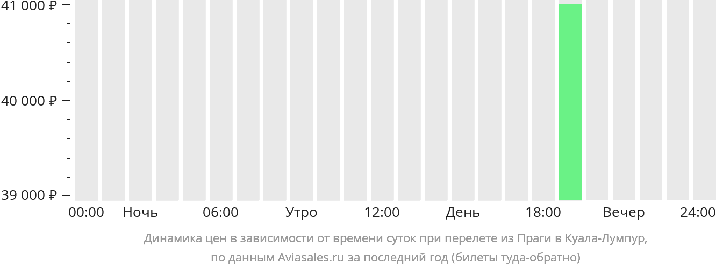 Динамика цен в зависимости от времени вылета из Праги в Куала-Лумпур