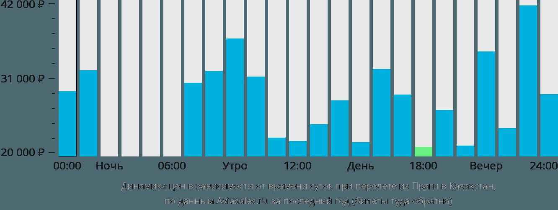 Динамика цен в зависимости от времени вылета из Праги в Казахстан