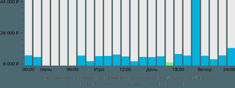 Динамика цен в зависимости от времени вылета из Праги в Санкт-Петербург