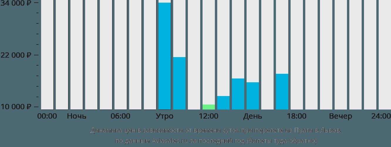 Динамика цен в зависимости от времени вылета из Праги в Львов