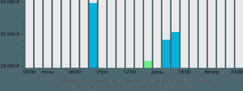 Динамика цен в зависимости от времени вылета из Праги в Мале