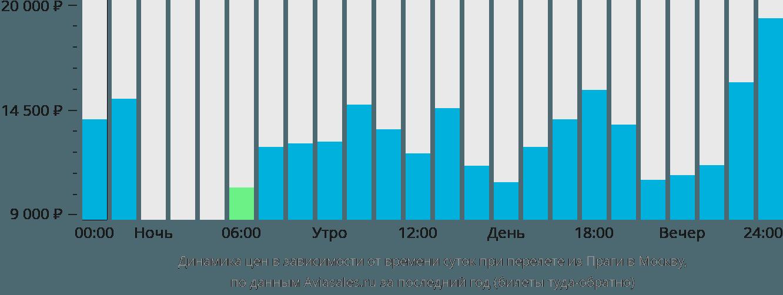 Динамика цен в зависимости от времени вылета из Праги в Москву