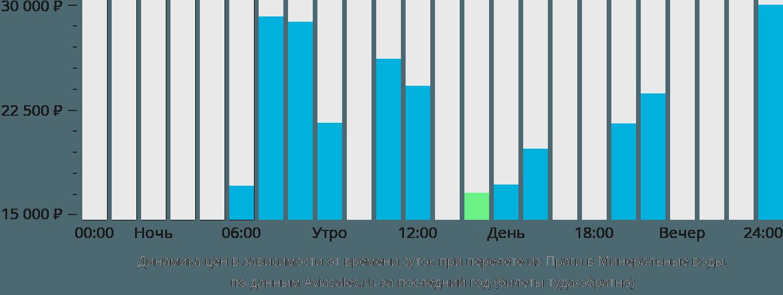 Динамика цен в зависимости от времени вылета из Праги в Минеральные воды