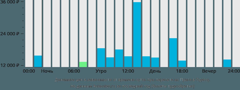 Динамика цен в зависимости от времени вылета из Праги в Одессу