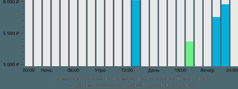 Динамика цен в зависимости от времени вылета из Праги в Остраву