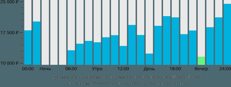 Динамика цен в зависимости от времени вылета из Праги в Россию