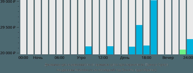 Динамика цен в зависимости от времени вылета из Праги в Сургут