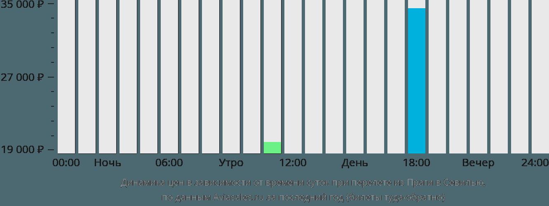 Динамика цен в зависимости от времени вылета из Праги в Севилью