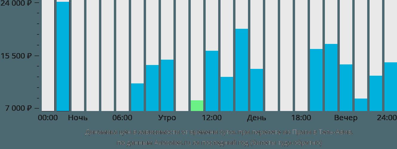 Динамика цен в зависимости от времени вылета из Праги в Тель-Авив