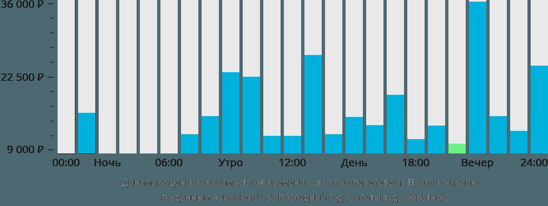 Динамика цен в зависимости от времени вылета из Праги в Украину