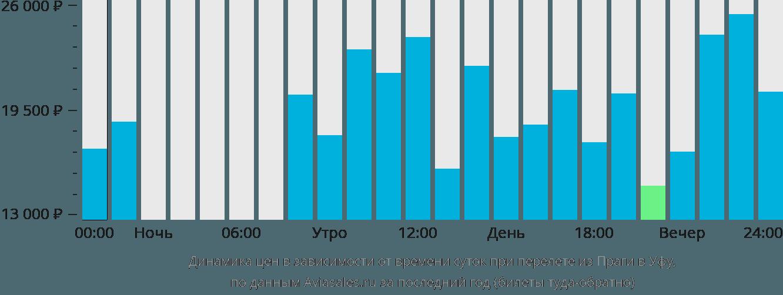 Динамика цен в зависимости от времени вылета из Праги в Уфу