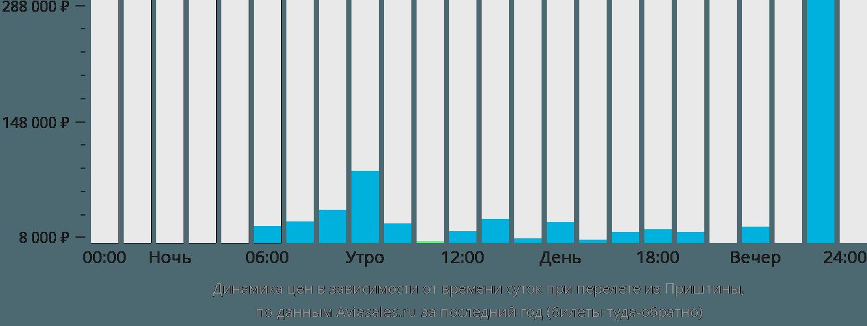 Динамика цен в зависимости от времени вылета из Приштины