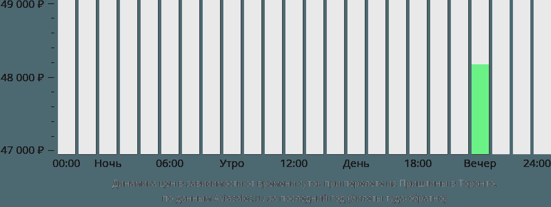 Динамика цен в зависимости от времени вылета из Приштины в Торонто