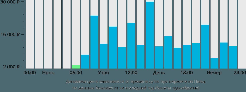 Динамика цен в зависимости от времени вылета из Пизы