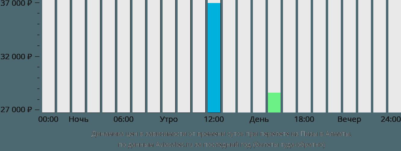 Динамика цен в зависимости от времени вылета из Пизы в Алматы