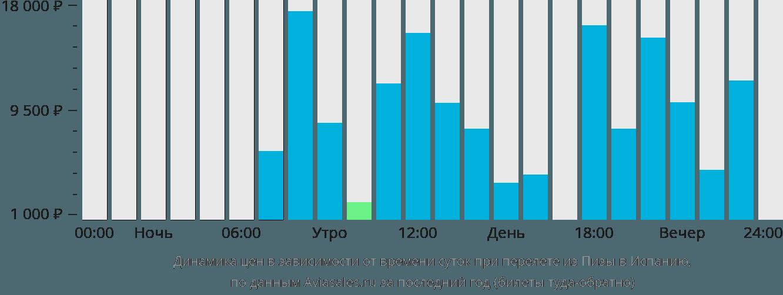 Динамика цен в зависимости от времени вылета из Пизы в Испанию