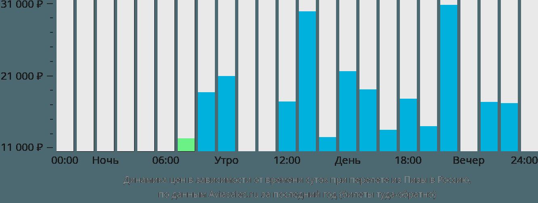 Динамика цен в зависимости от времени вылета из Пизы в Россию