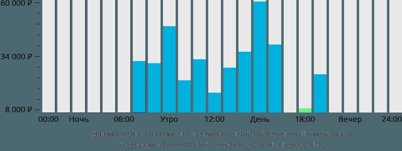 Динамика цен в зависимости от времени вылета из Палм-Спрингса