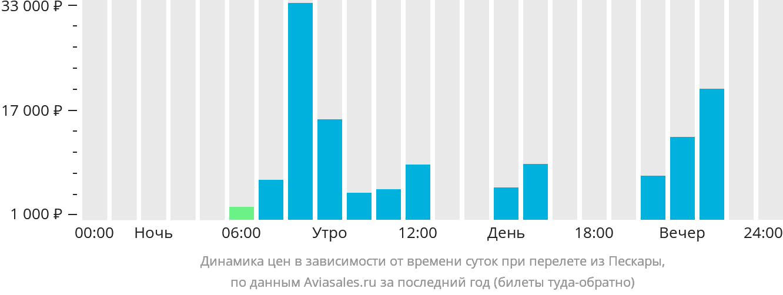 Динамика цен в зависимости от времени вылета из Пескары