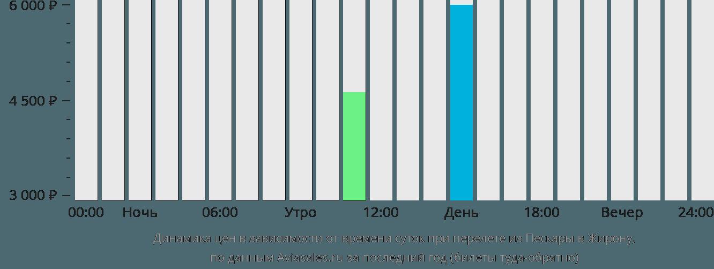 Динамика цен в зависимости от времени вылета из Пескары в Жирону