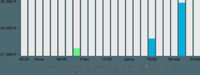 Динамика цен в зависимости от времени вылета из Панамы в Картахену