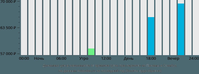 Динамика цен в зависимости от времени вылета из Панамы в Стамбул