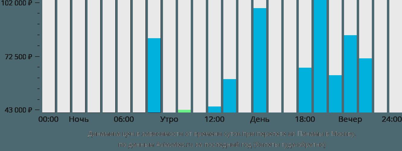 Динамика цен в зависимости от времени вылета из Панамы в Москву