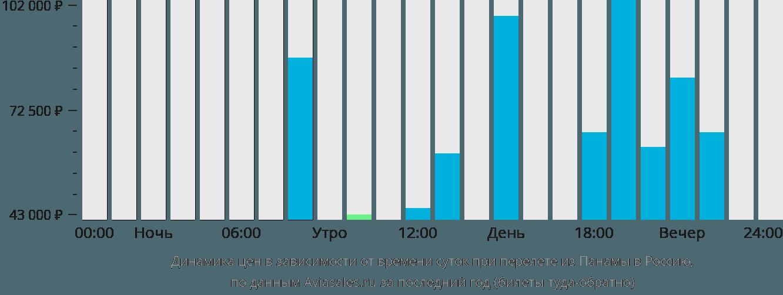 Динамика цен в зависимости от времени вылета из Панамы в Россию