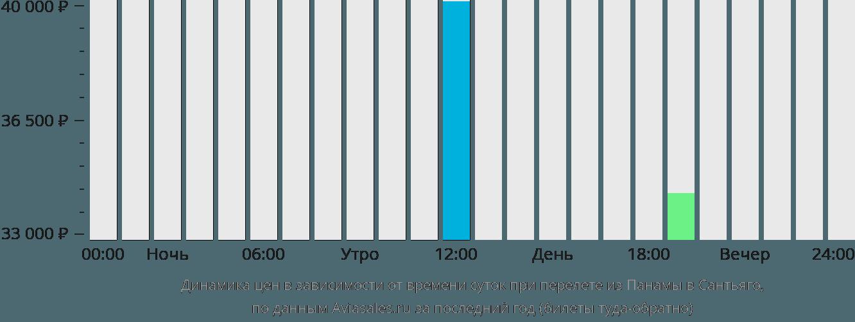 Динамика цен в зависимости от времени вылета из Панамы в Сантьяго