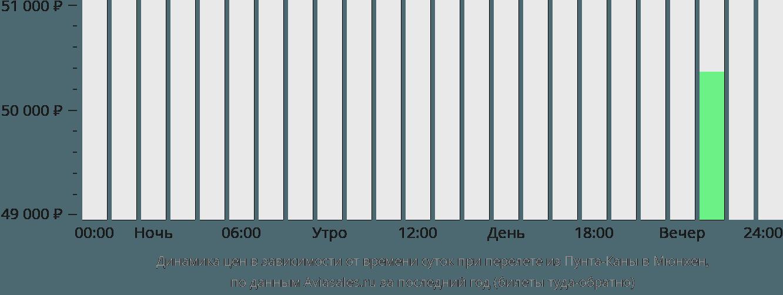 Динамика цен в зависимости от времени вылета из Пунта-Каны в Мюнхен