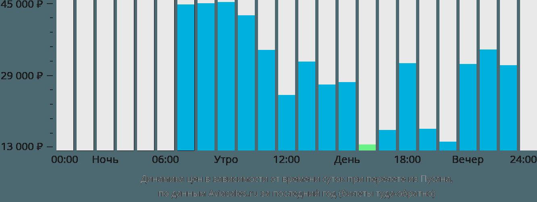 Динамика цен в зависимости от времени вылета из Пусана
