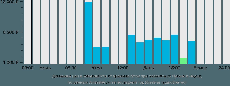 Динамика цен в зависимости от времени вылета из Пусана в Чеджу