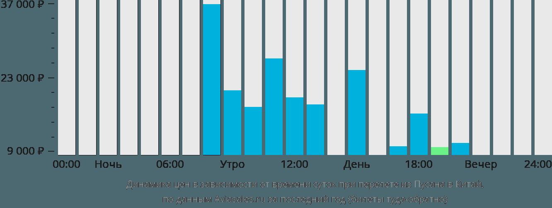 Динамика цен в зависимости от времени вылета из Пусана в Китай