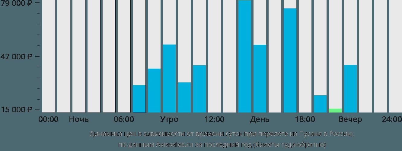 Динамика цен в зависимости от времени вылета из Пусана в Россию