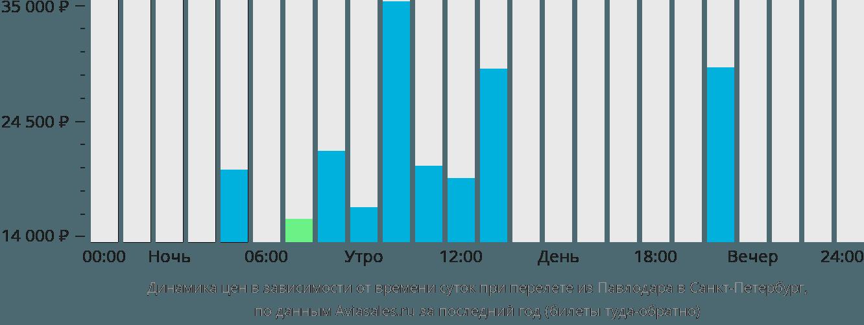 Динамика цен в зависимости от времени вылета из Павлодара в Санкт-Петербург
