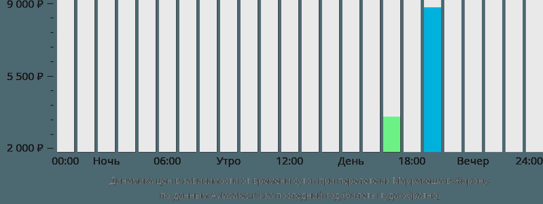 Динамика цен в зависимости от времени вылета из Марракеша в Жирону