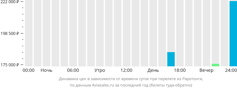 Динамика цен в зависимости от времени вылета из Раротонги