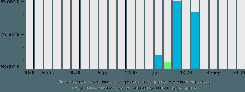 Динамика цен в зависимости от времени вылета из Роли в Аккру