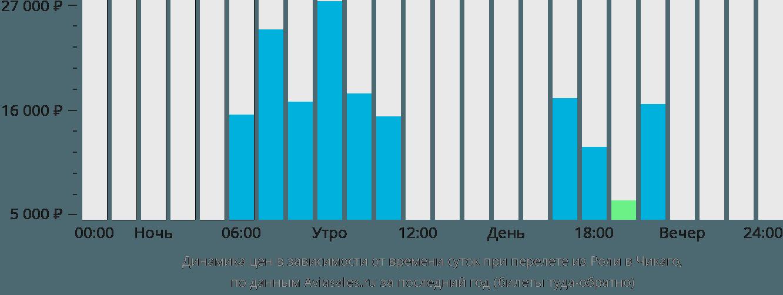 Динамика цен в зависимости от времени вылета из Роли в Чикаго