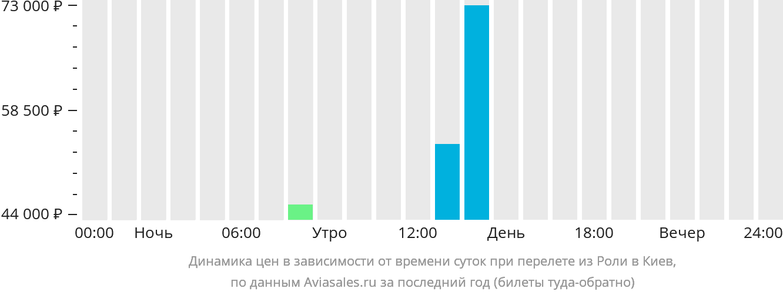Динамика цен в зависимости от времени вылета из Роли в Киев