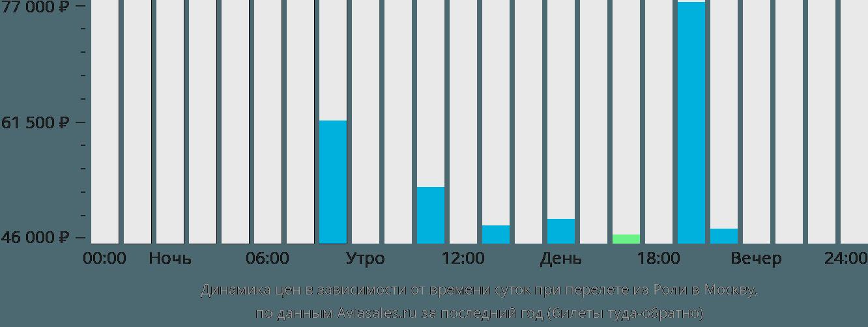Динамика цен в зависимости от времени вылета из Роли в Москву