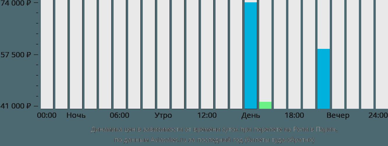 Динамика цен в зависимости от времени вылета из Роли в Париж