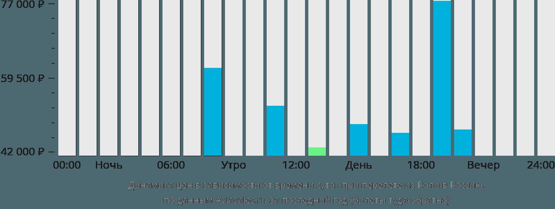 Динамика цен в зависимости от времени вылета из Роли в Россию
