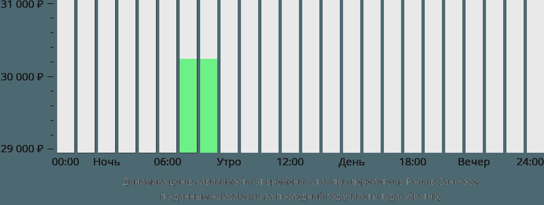 Динамика цен в зависимости от времени вылета из Роли в Сан-Хосе