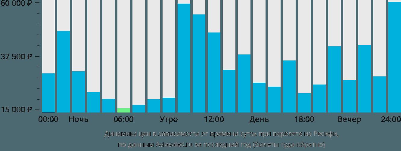 Динамика цен в зависимости от времени вылета из Ресифи