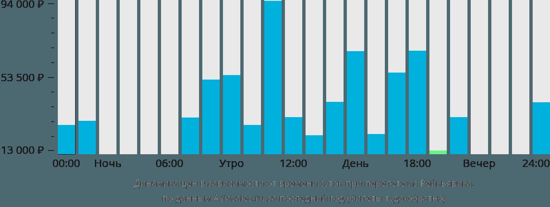 Динамика цен в зависимости от времени вылета из Рейкьявика