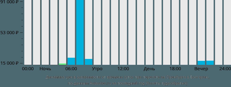 Динамика цен в зависимости от времени вылета из Оренбурга в Болгарию