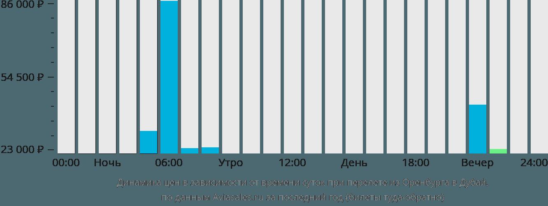 Динамика цен в зависимости от времени вылета из Оренбурга в Дубай